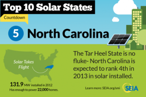 North Carolina number five in solar.