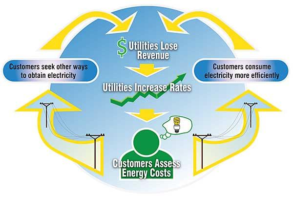 Image result for utility death spiral
