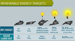 Graphics courtesy of Renewable Energy Corporation;  Source: The Solar Foundation