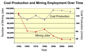 The relationship between mining employment and coal production reveals when surface mining became prevalent in Appalachia.