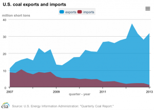 The U.S. exports up to 20 times the amount of coal that it imports. And exports from mountaintop removal mines have increased in the past few years.