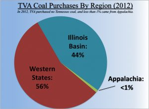 Less than 1 percent of the coal purchased by TVA comes from Appalachia. Atlanta-based Southern Company is also being pushed by the market to reduce Appalachian coal receipts.