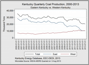 In the second quarter of 2013, coal production in western Kentucky exceeded production in the states most prolific Appalachian coal-mining counties by 1 percent.