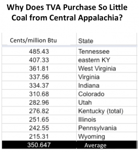 Central Appalachian coal comes at a higher price than other reserves, compounding the challenges presented by cheap natural gas and low demand.