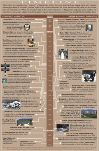 A two-sided timeline of Appalachian history reveals an interesting contrast between events that are well-known and events that are sometimes forgotten.