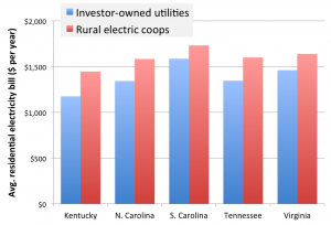 Customers of co-ops in the Southeast pay more for electricity on average than customers of investor-owned utilities in the same states.