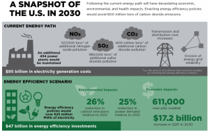 Just how much could energy efficiency save the economy, and the climate? Click to enlarge.