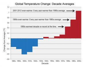 """From the report: """"Bars show the difference between each decade's average temperature and the overall average for 1901-2000."""" Click to enlarge. (U.S. Global Change Research Program)"""