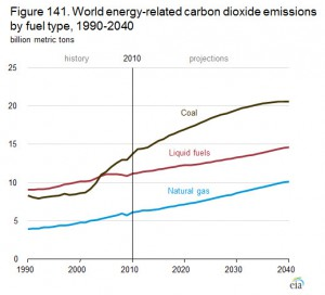 Data from the U.S. Energy Information Administration's 2013 International Energy Outlook