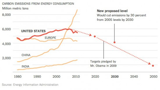 Charting the decline in carbon emissions from energy consumption. Graphic by  New York Times using Energy Information Administration data.