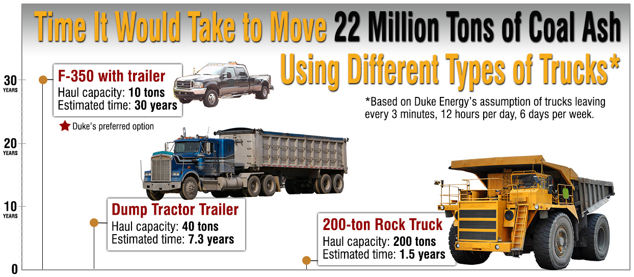 Hey Duke Energy - Buy a Bigger Dump Truck! > Appalachian Voices