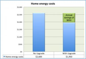 Average annual costs and estimated savings for participants in Roanoke Electric Cooperative's new Upgrade to $ave program.