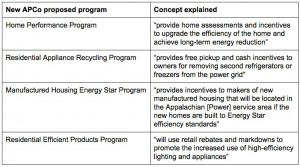 Descriptions of energy efficiency programs proposed by Appalachian Power Company in Virginia.