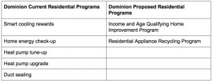 Dominion Power's current and proposed energy efficiency programs in Virginia.
