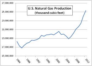 Data source: Energy Information Administration