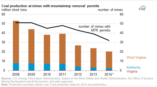 A combination of market and regulatory forces has contributed to a steep decline in coal produced by mountaintop removal mining. Graphic from eia.gov