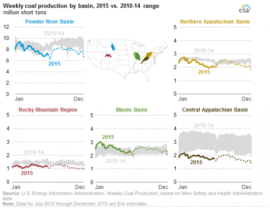 "Screen shot from EIA's Today in Energy ""Coal production and prices decline in 2015."""