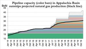 pipeline capacity