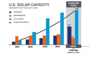 Solar power is one of the fastest growing energy sources in the United States. But due to a patchwork of regulations, the total amount of solar capacity installed varies widely by state and sector. Illustration courtesy of the Smart Electric Power Alliance.