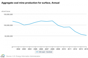 Trends for coal production in Central Appalachia. The decline has continued into 2015 and 2016.