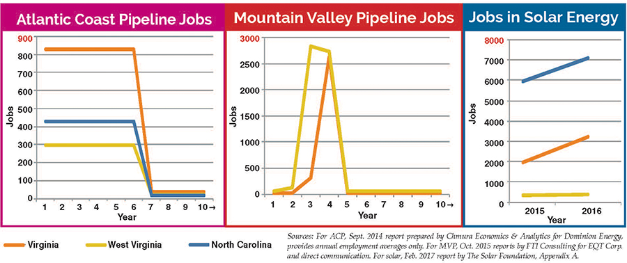 Chart showing actual pipeline job creation, both initial and long-term, for the Atlantic Coast and Mountain Valley pipelines in contrast to jobs in solar in Virginia, West Virginia and North Carolina