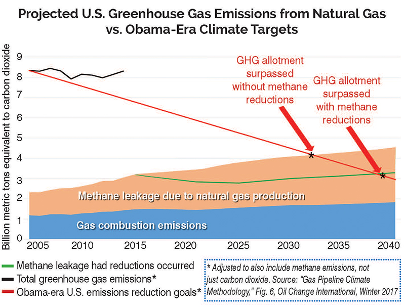 natural gas ghg