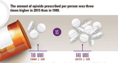 opiod prescription rate graphic