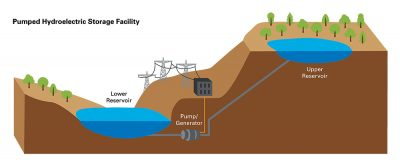Pumped Storage Graphic