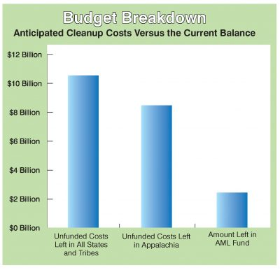 bar graph of anticipated cleanup costs versus current aml balance