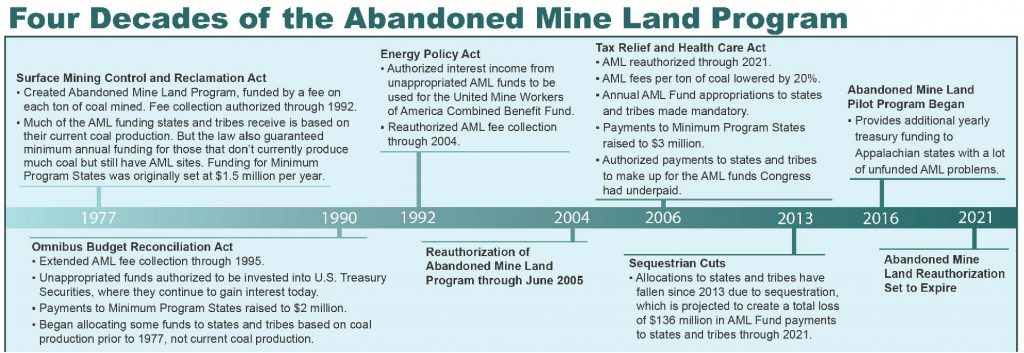 timeline of the AML program