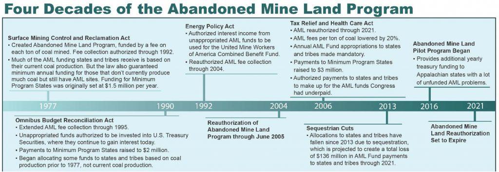 timeline of the AML program