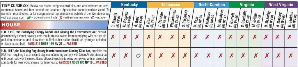 Chart showing how Appalachian legislators voted