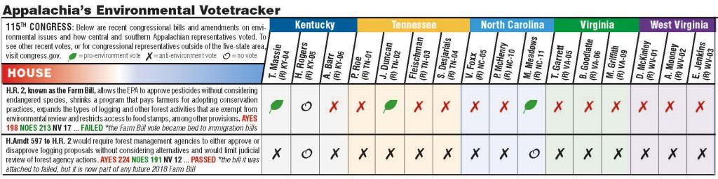 Chart showing how Appalachian legislators voted on environmental legislation