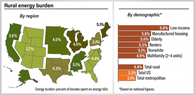 chart showing energy burden by region and demographic