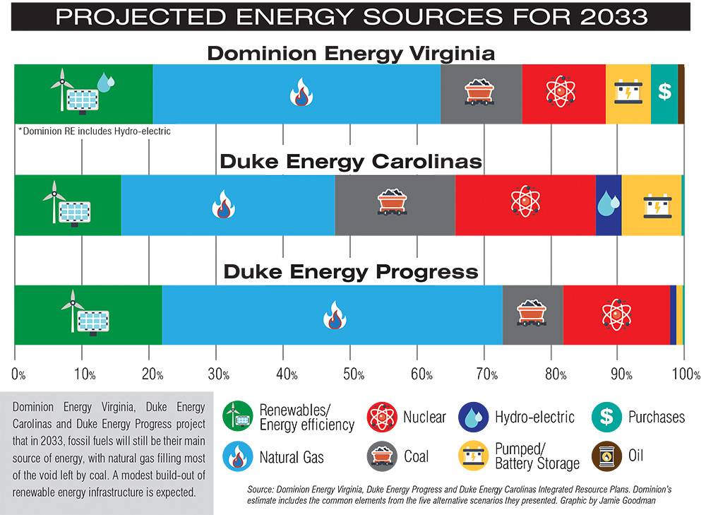 Projected Energy Sources for 2033 for Duke Energy Progress, Duke Energy Carolinas, and Dominion Energy Virginia
