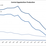 central appalachian coal production graph