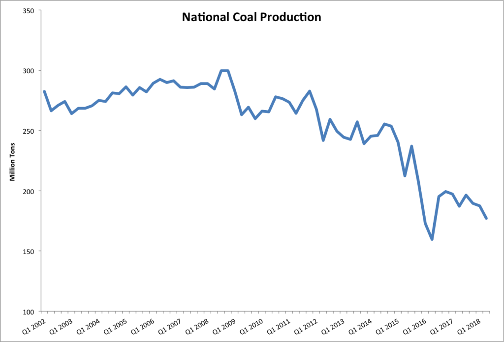 graph of national coal production