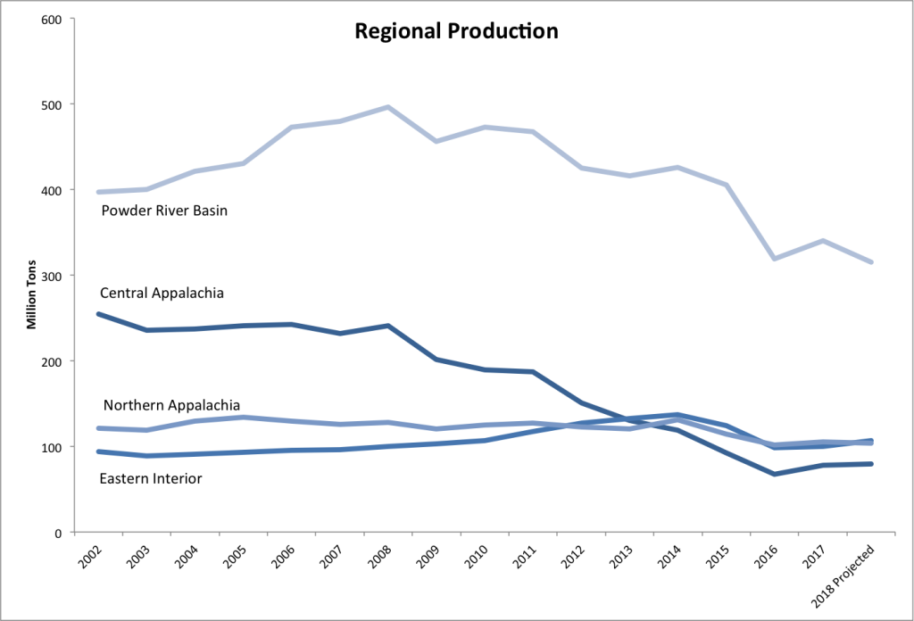 graph of regional coal production