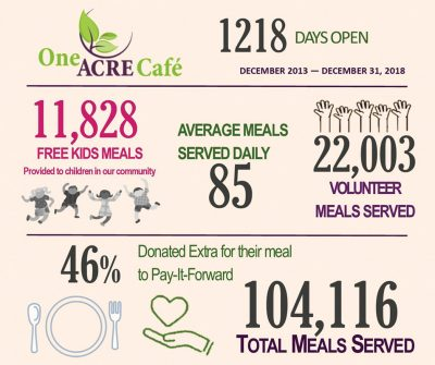 One Acre Cafe stats