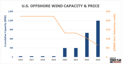 chart showing falling costs of offshore wind energy