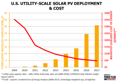 chart shows falling cost of utility scale solar power