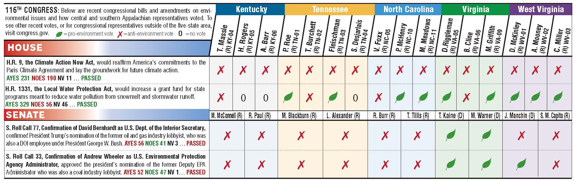Chart showing how Appalachian legislators voted in April and May 2019.