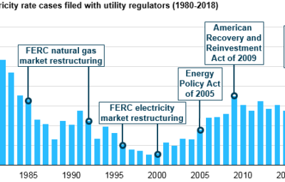 chart showing U.S. Electricity rate cases filed with utility regulators from 1980-2018