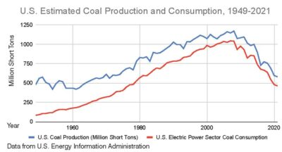chart showing U.S. coal production and consumption, 1949-2021