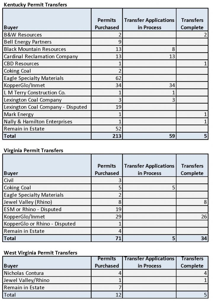 chart showing Blackjewel permits purchased in KY, VA and WV and how many of those permits are in process of being transferred and how many transfers have been completed
