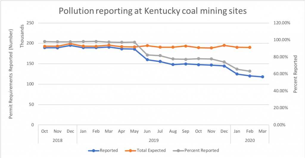 chart showing decline in pollution reporting at KY mine sites