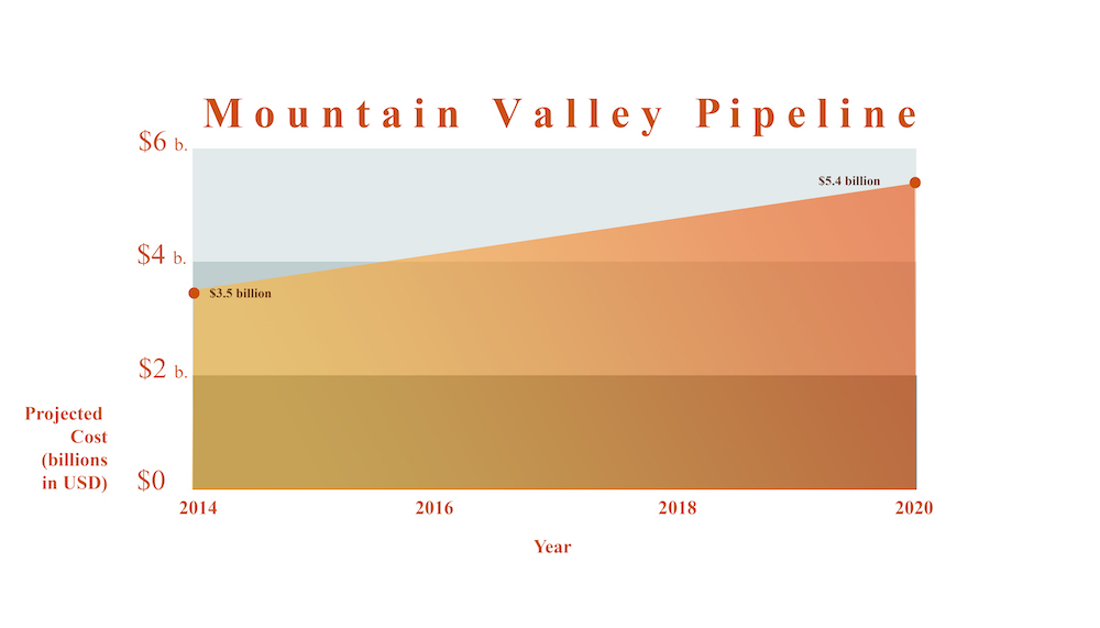 mountain valley pipeline cost