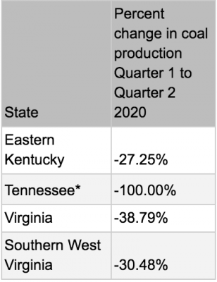 table showing declining coal production in all Central Appalachian states