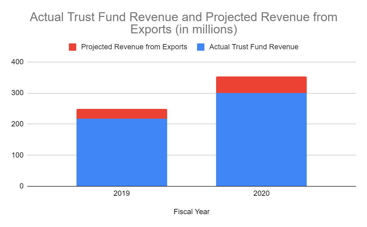chart shows amount of additional revenue the fund would have received from exports in 2019 and 2020