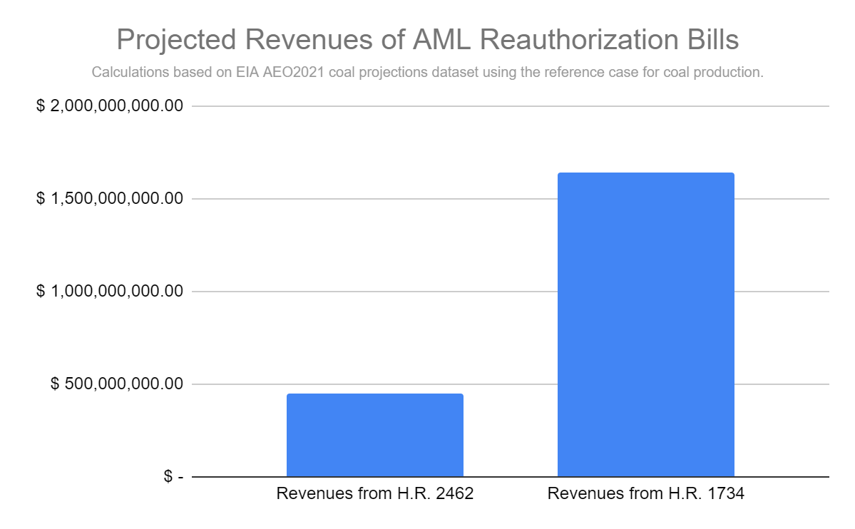 chart comparing revenue from AML bills